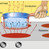 The transfer of the heat energy .